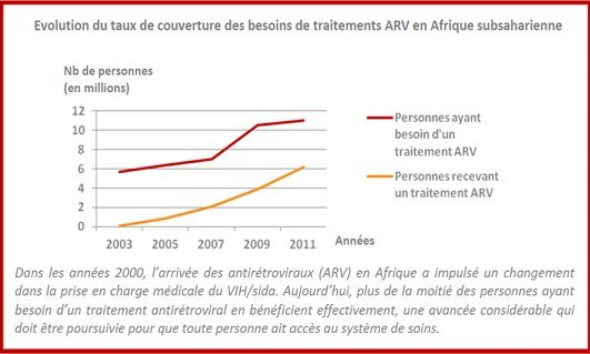 evolutionTauxCouvertureBesoinsArv
