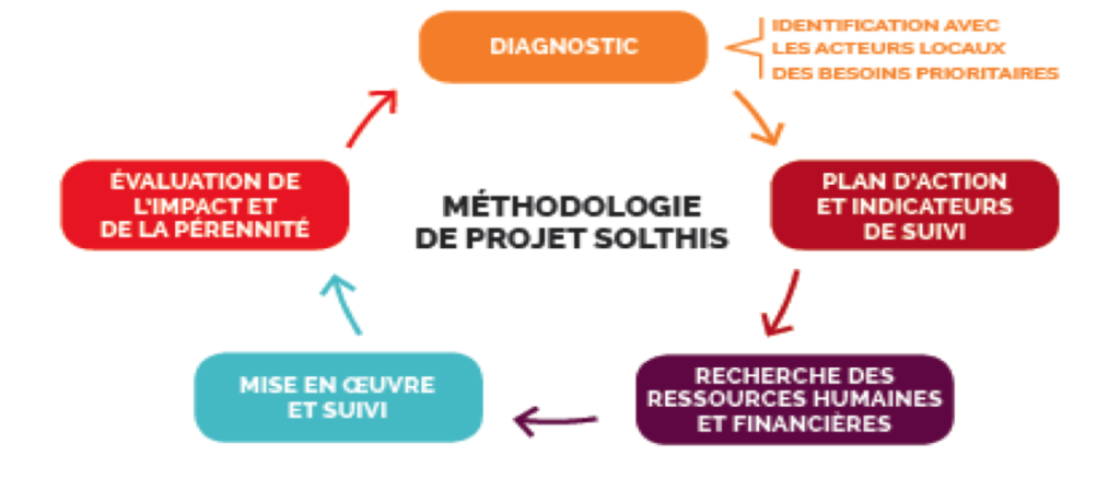 methodologieSolthis
