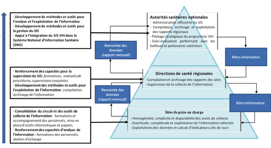 consolidationSystemeInformationSanitaire