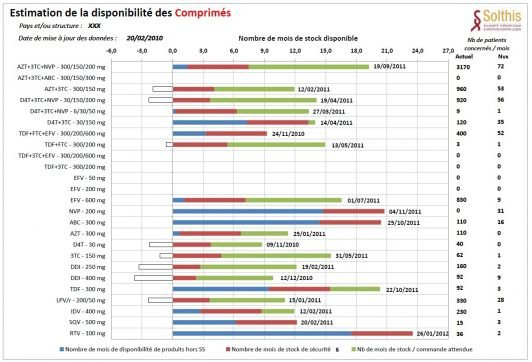 100706150100_couverture_besoin_arv